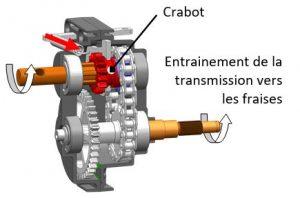 Crabot de la boite de vitesse mécanique de la motobineuse Pubert